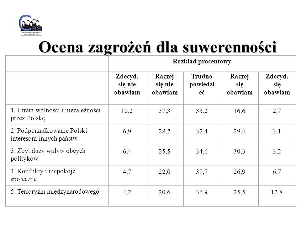 Rozkład procentowy Zdecyd.