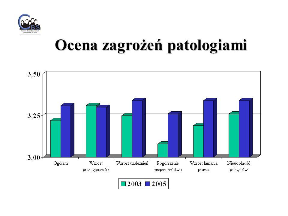 Ocena zagrożeń patologiami