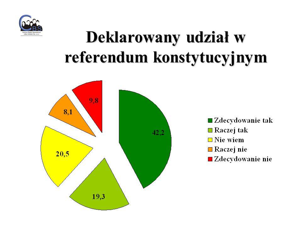 Deklarowany udział w referendum konstytucyjnym