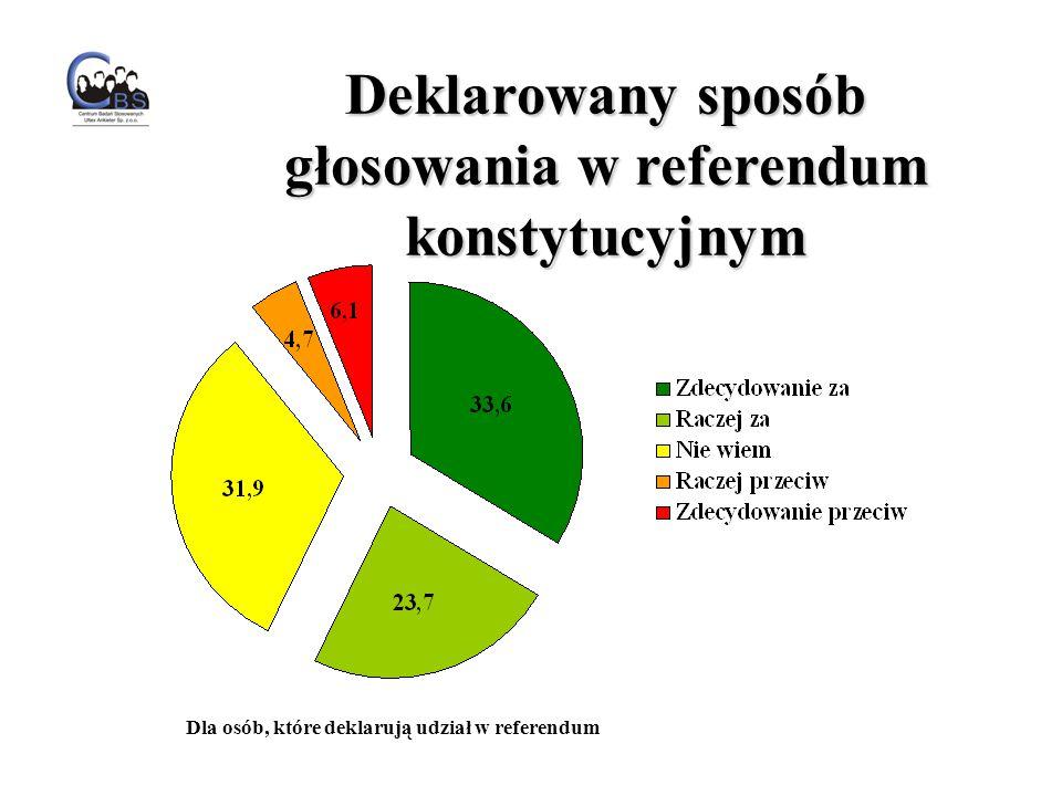 Deklarowany sposób głosowania w referendum konstytucyjnym Dla osób, które deklarują udział w referendum