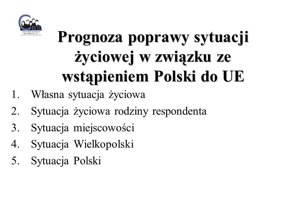 1.Własna sytuacja życiowa 2.Sytuacja życiowa rodziny respondenta 3.Sytuacja miejscowości 4.Sytuacja Wielkopolski 5.Sytuacja Polski Prognoza poprawy sytuacji życiowej w związku ze wstąpieniem Polski do UE