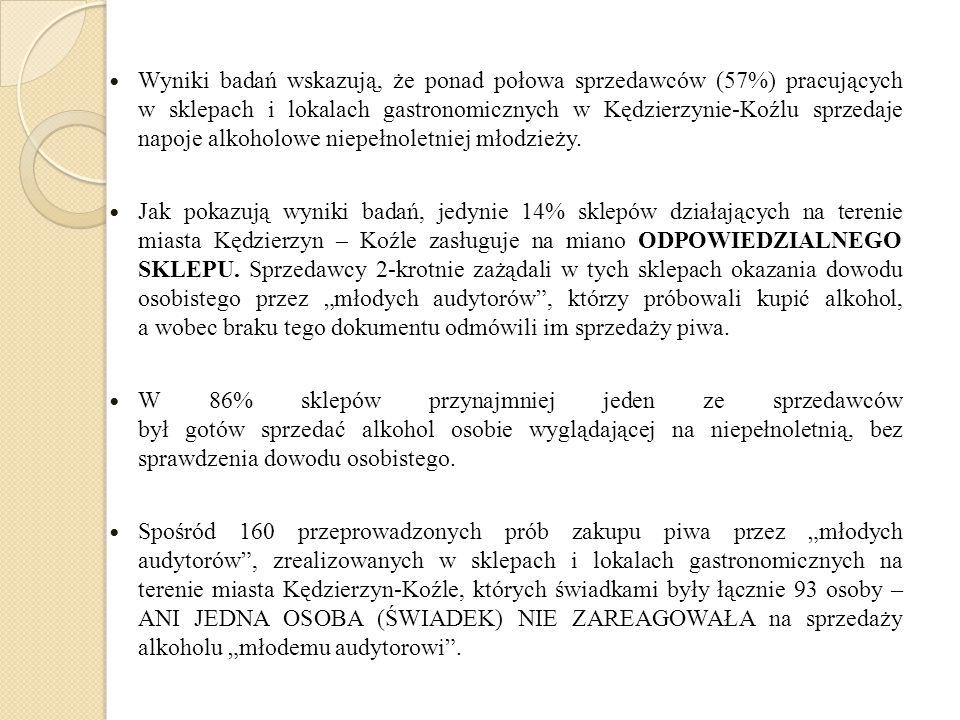 Wyniki badań wskazują, że ponad połowa sprzedawców (57%) pracujących w sklepach i lokalach gastronomicznych w Kędzierzynie-Koźlu sprzedaje napoje alko