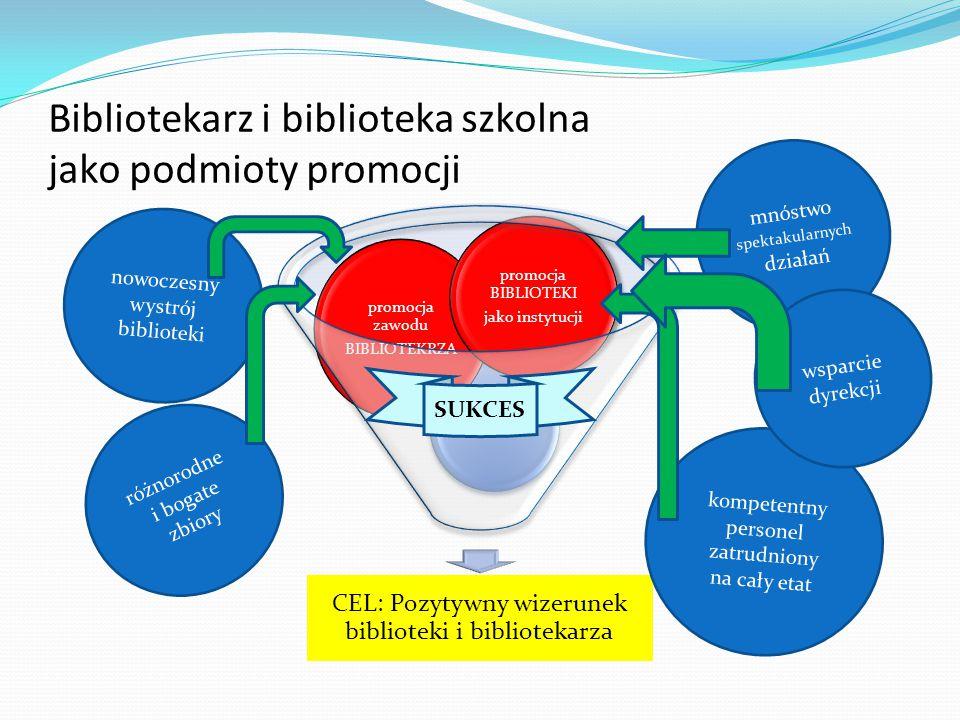 Bibliotekarz i biblioteka szkolna jako podmioty promocji CEL: Pozytywny wizerunek biblioteki i bibliotekarza promocja zawodu BIBLIOTEKRZA promocja BIB