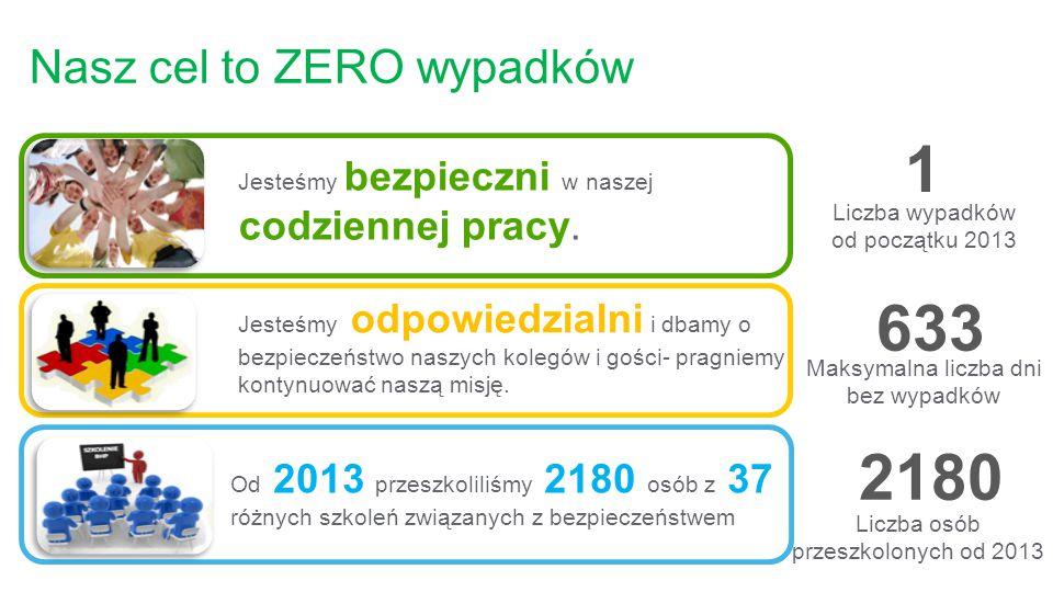 Nasz cel to ZERO wypadków Maksymalna liczba dni bez wypadków Liczba osób przeszkolonych od 2013 Od 2013 przeszkoliliśmy 2180 osób z 37 różnych szkoleń