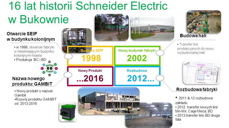 Nazwa nowego produktu: GAMBIT 16 lat historii Schneider Electric w Bukownie Nowy Produkt...2016 2011 & 12 rozbudowa zakładu 2012: transfer nowych lini