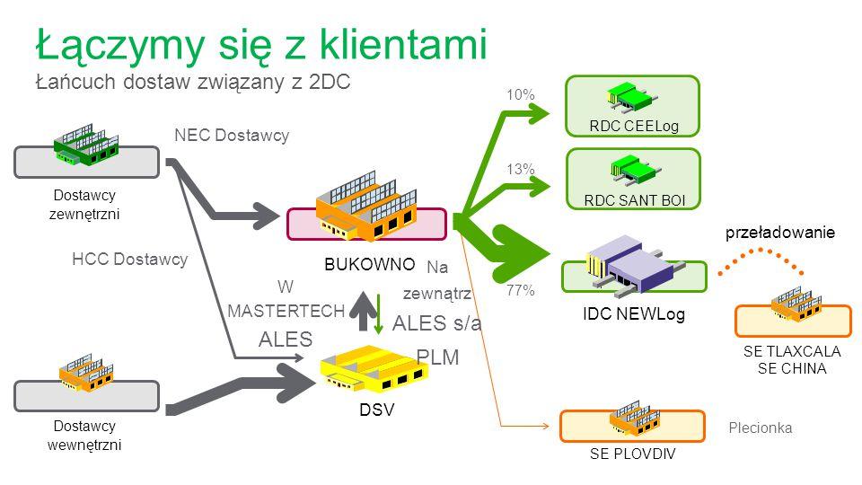 DSV Dostawcy zewnętrzni 10% RDC CEELog przeładowanie IDC NEWLog W MASTERTECH ALES BUKOWNO NEC Dostawcy HCC Dostawcy SE PLOVDIV Plecionka Łączymy się z klientami Łańcuch dostaw związany z 2DC Dostawcy wewnętrzni SE TLAXCALA SE CHINA Na zewnątrz ALES s/a PLM RDC SANT BOI 13% 77%