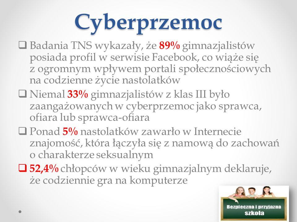 Cyberprzemoc  Badania TNS wykazały, że 89% gimnazjalistów posiada profil w serwisie Facebook, co wiąże się z ogromnym wpływem portali społecznościowych na codzienne życie nastolatków  Niemal 33% gimnazjalistów z klas III było zaangażowanych w cyberprzemoc jako sprawca, ofiara lub sprawca-ofiara  Ponad 5% nastolatków zawarło w Internecie znajomość, która łączyła się z namową do zachowań o charakterze seksualnym  52,4% chłopców w wieku gimnazjalnym deklaruje, że codziennie gra na komputerze