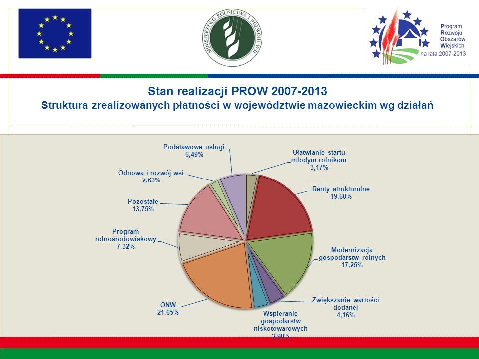10 Stan realizacji PROW 2007-2013 Struktura zrealizowanych płatności w województwie mazowieckim wg działań