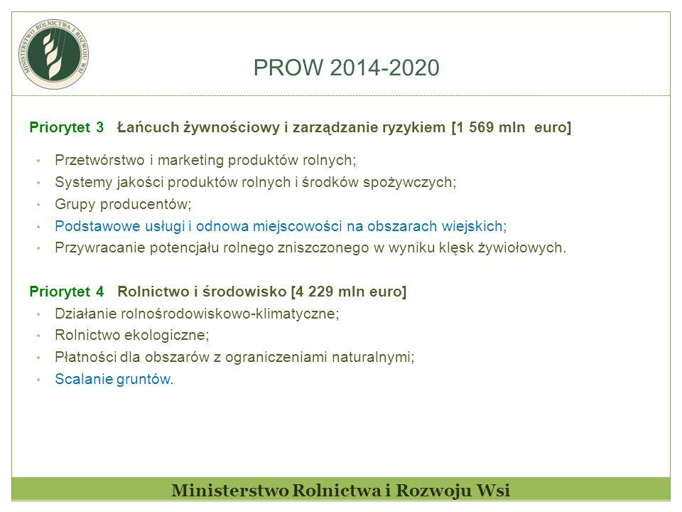 PROW 2014-2020 Ministerstwo Rolnictwa i Rozwoju Wsi Priorytet 3 Łańcuch żywnościowy i zarządzanie ryzykiem [1 569 mln euro] Przetwórstwo i marketing p