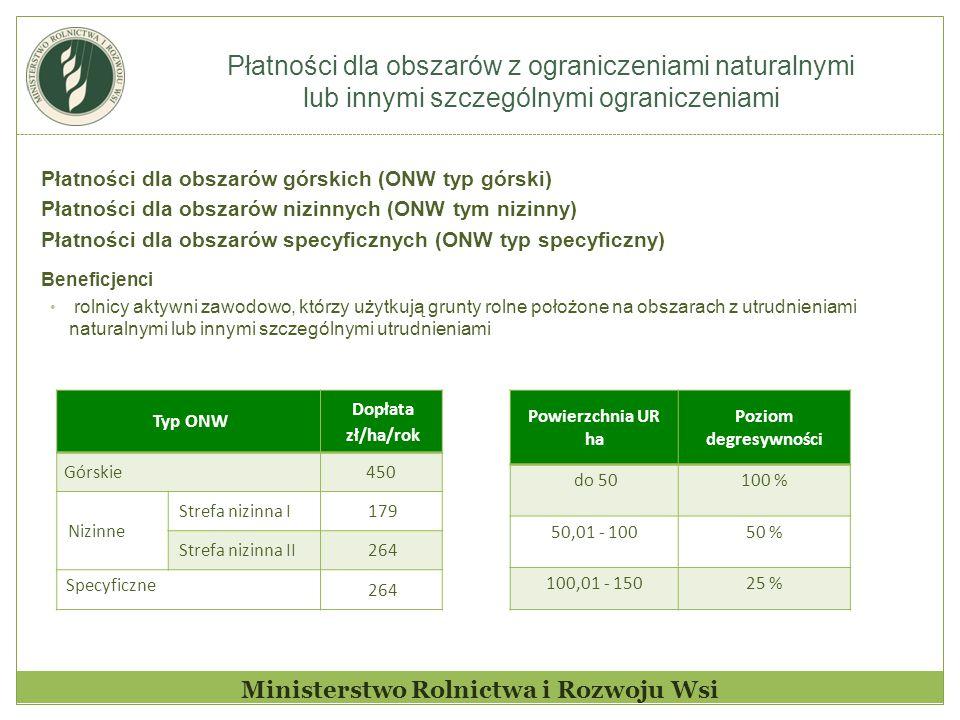 Płatności dla obszarów z ograniczeniami naturalnymi lub innymi szczególnymi ograniczeniami Ministerstwo Rolnictwa i Rozwoju Wsi Płatności dla obszarów