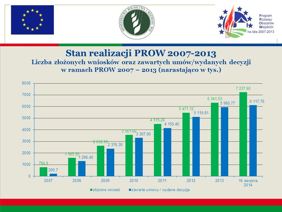 Liczba złożonych wniosków oraz zawartych umów/wydanych decyzji w ramach PROW 2007 – 2013 (narastająco w tys.) Stan realizacji PROW 2007-2013 Liczba zł