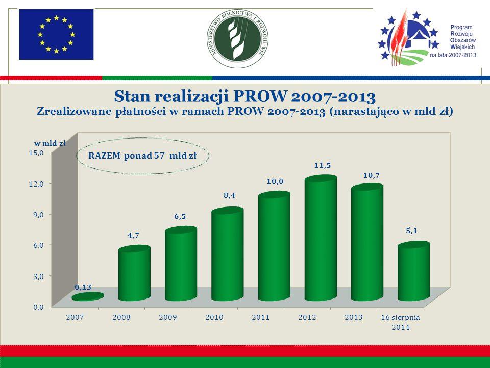 Stan realizacji PROW 2007-2013 Zrealizowane płatności w ramach PROW 2007-2013 (narastająco w mld zł) Stan realizacji PROW 2007-2013 Zrealizowane płatn