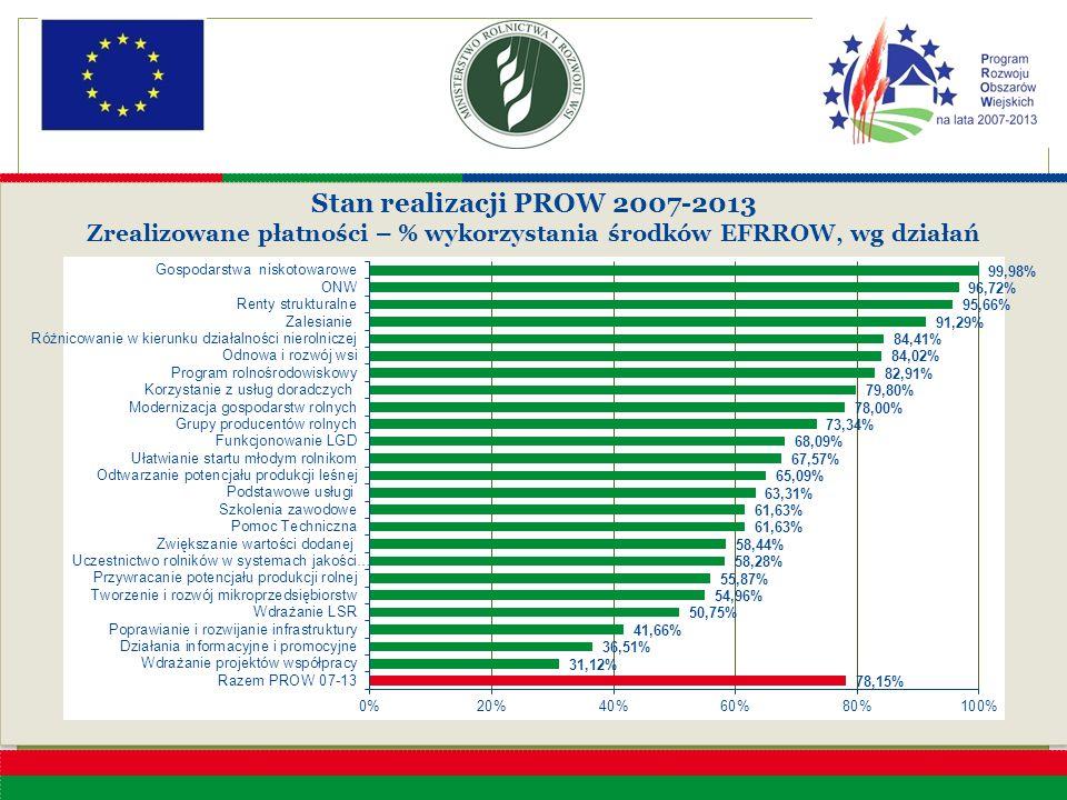 Stan realizacji PROW 2007-2013 Zrealizowane płatności – % wykorzystania środków EFRROW, wg działań Stan realizacji PROW 2007-2013 Zrealizowane płatnoś