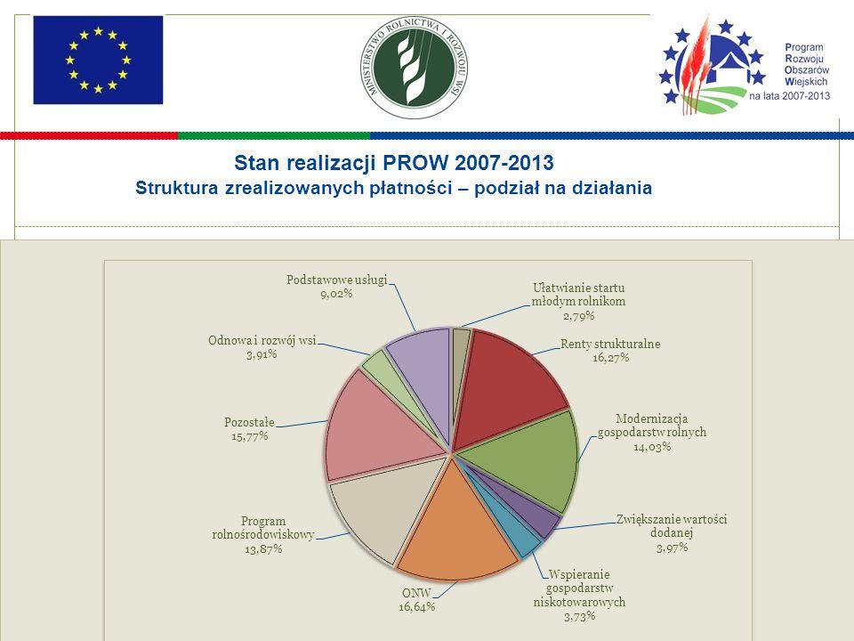 7 Stan realizacji PROW 2007-2013 Struktura zrealizowanych płatności – podział na działania