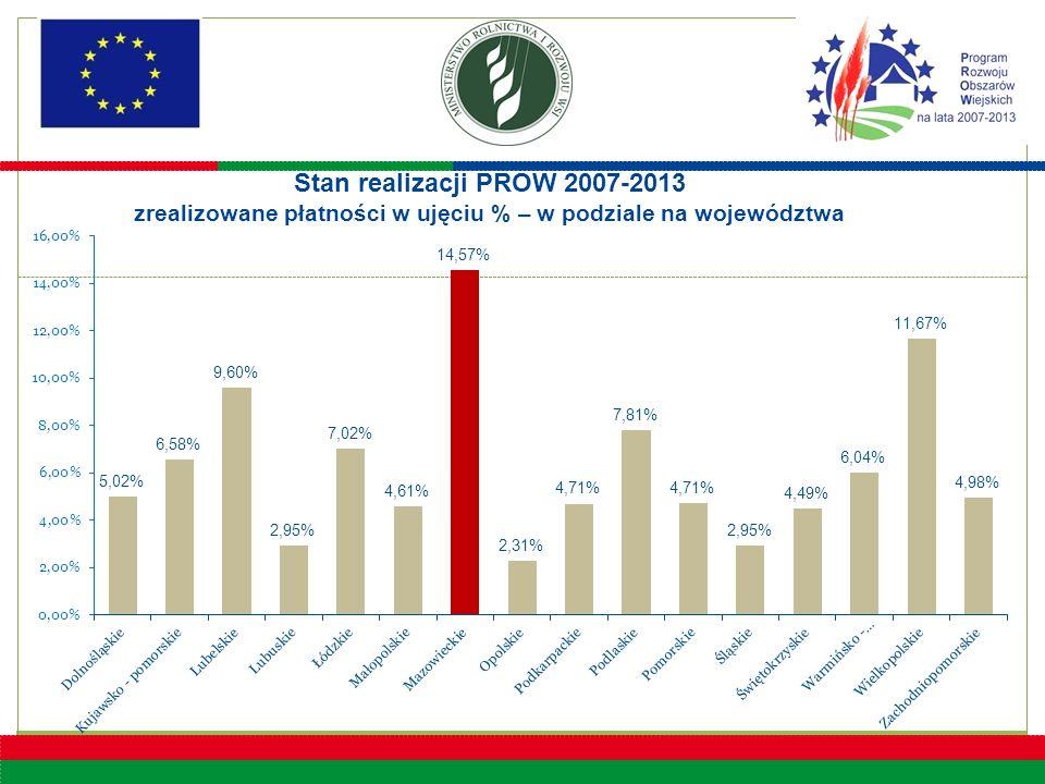 8 Stan realizacji PROW 2007-2013 zrealizowane płatności w ujęciu % – w podziale na województwa