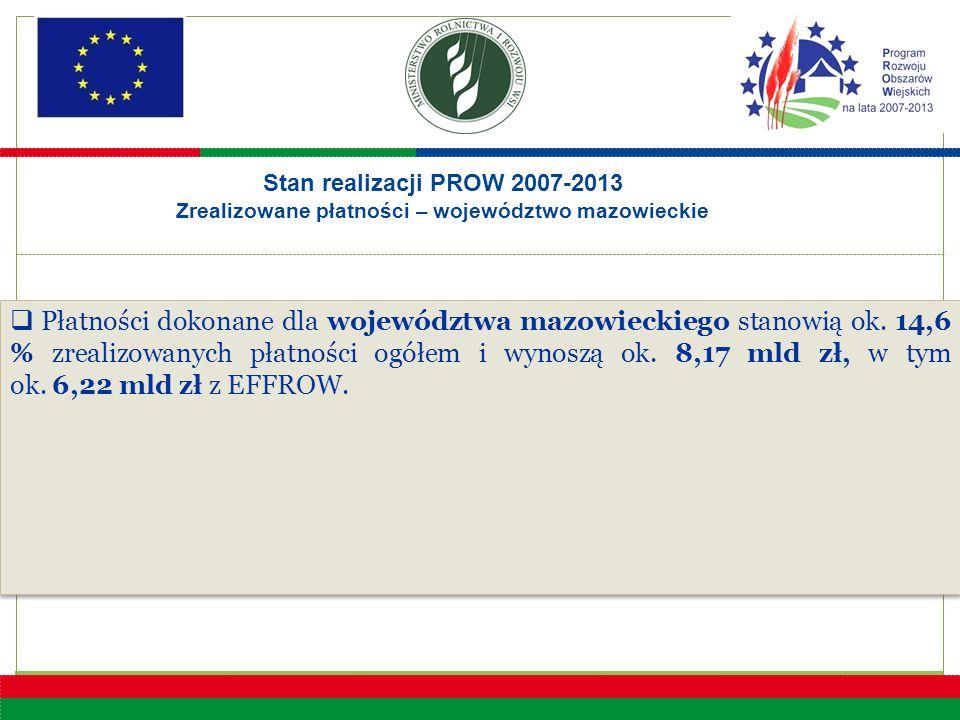  Płatności dokonane dla województwa mazowieckiego stanowią ok. 14,6 % zrealizowanych płatności ogółem i wynoszą ok. 8,17 mld zł, w tym ok. 6,22 mld z
