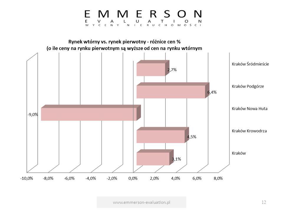 www.emmerson-evaluation.pl12
