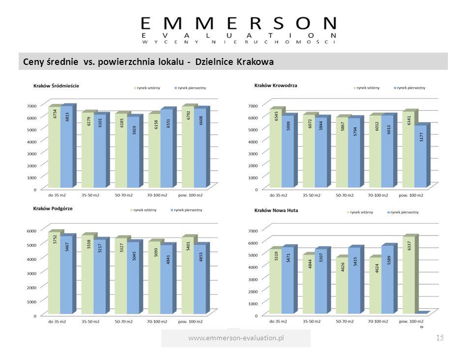 www.emmerson-evaluation.pl15 Ceny średnie vs. powierzchnia lokalu - Dzielnice Krakowa