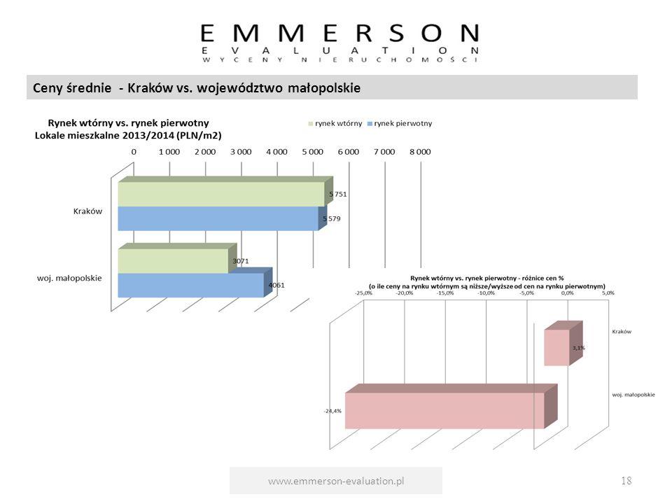 www.emmerson-evaluation.pl18 Ceny średnie - Kraków vs. województwo małopolskie