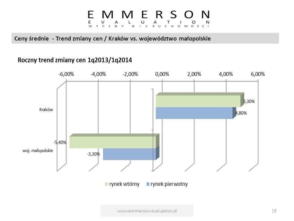 www.emmerson-evaluation.pl19 Ceny średnie - Trend zmiany cen / Kraków vs. województwo małopolskie