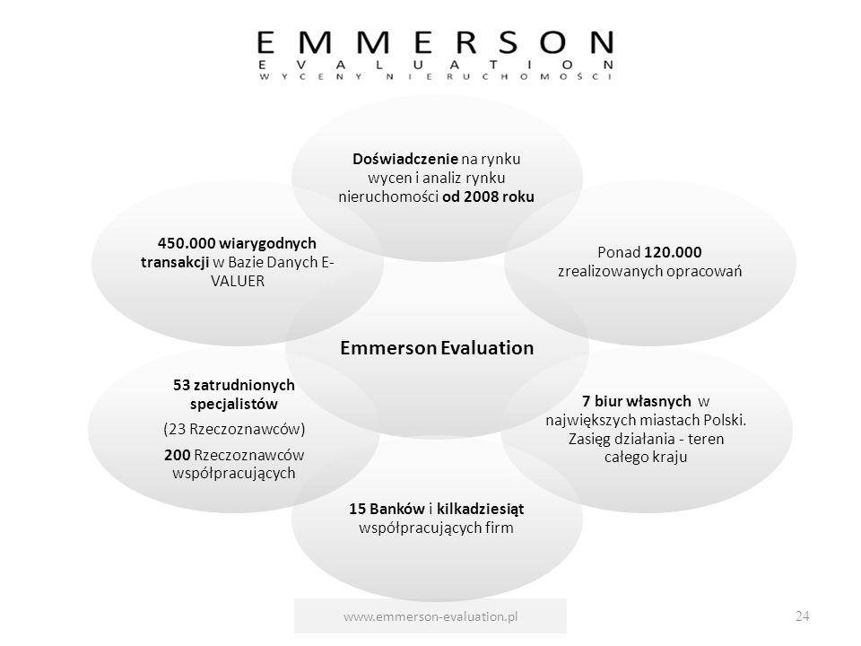 www.emmerson-evaluation.pl24 Emmerson Evaluation Doświadczenie na rynku wycen i analiz rynku nieruchomości od 2008 roku Ponad 120.000 zrealizowanych o