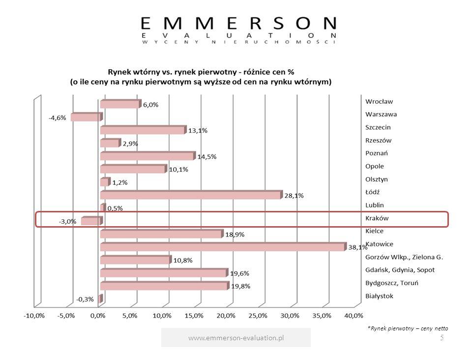 www.emmerson-evaluation.pl5 *Rynek pierwotny – ceny netto