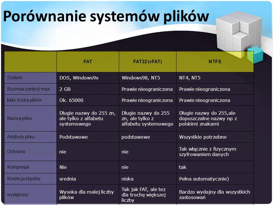 FATFAT32 (vFAT)NTFS System DOS, Windows9xWindows98, NT5NT4, NT5 Rozmiar partycji max 2 GBPrawie nieograniczona Max liczba plków Ok.