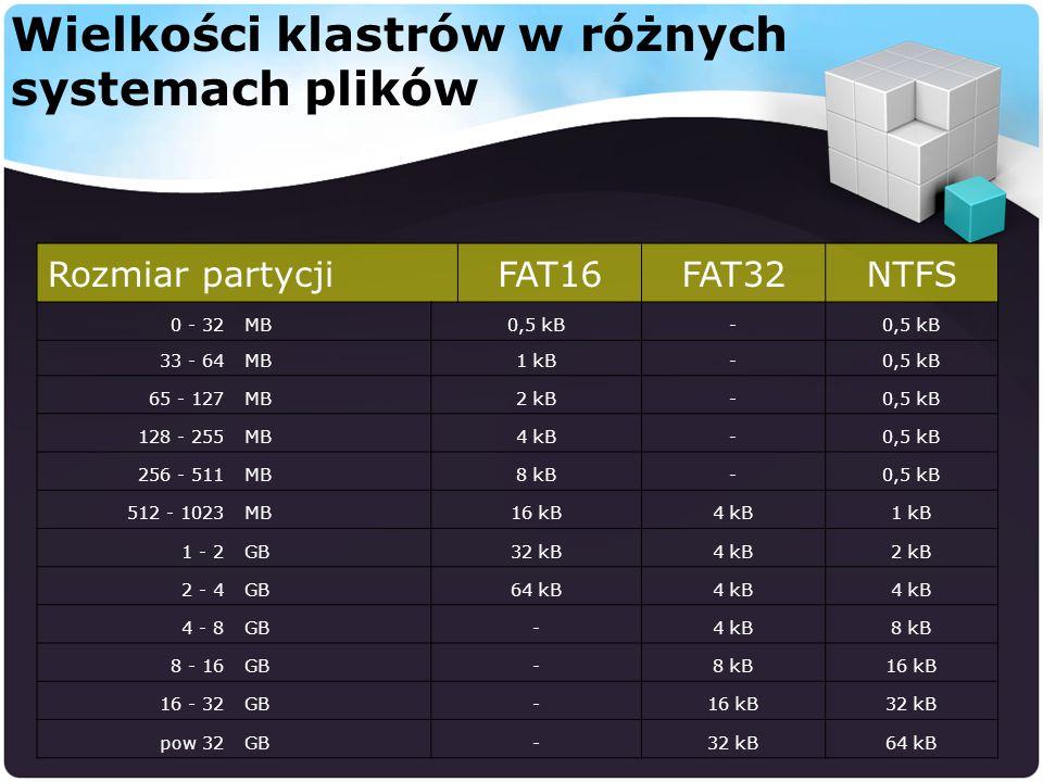 Wielkości klastrów w różnych systemach plików Rozmiar partycjiFAT16FAT32NTFS 0 - 32MB0,5 kB- 33 - 64MB1 kB-0,5 kB 65 - 127MB2 kB-0,5 kB 128 - 255MB4 kB-0,5 kB 256 - 511MB8 kB-0,5 kB 512 - 1023MB16 kB4 kB1 kB 1 - 2GB32 kB4 kB2 kB 2 - 4GB64 kB4 kB 4 - 8GB-4 kB8 kB 8 - 16GB-8 kB16 kB 16 - 32GB-16 kB32 kB pow 32GB-32 kB64 kB