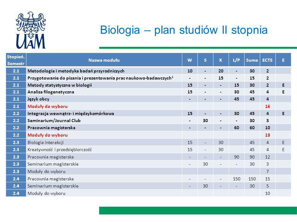 Biologia – plan studiów II stopnia Stopień.