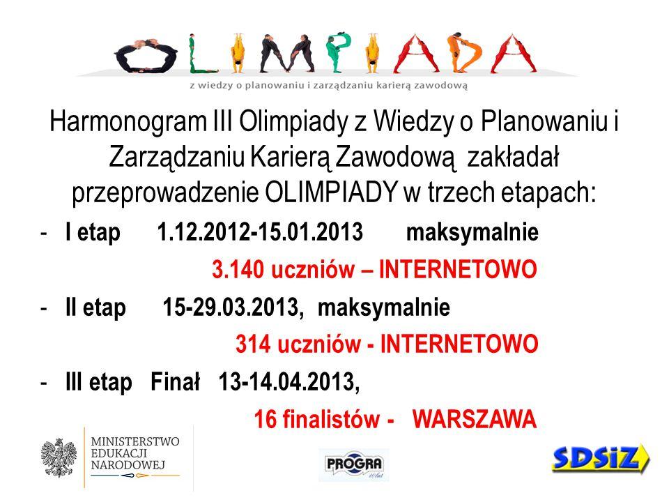 Harmonogram III Olimpiady z Wiedzy o Planowaniu i Zarządzaniu Karierą Zawodową zakładał przeprowadzenie OLIMPIADY w trzech etapach: - I etap 1.12.2012