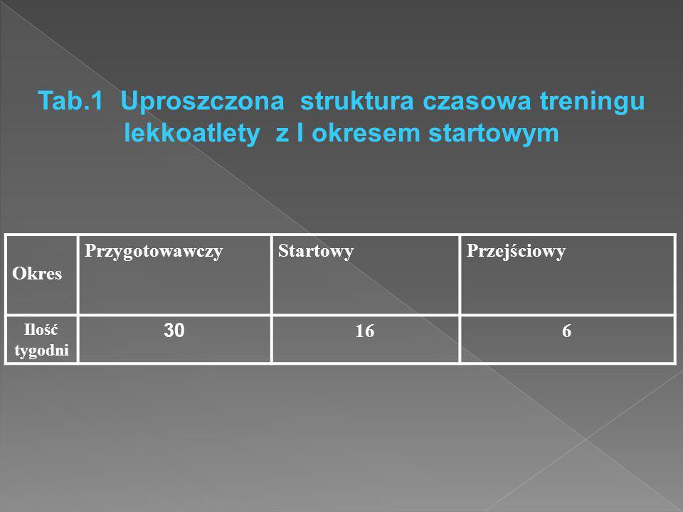 SZYBKOŚĆ  przyśpieszenia> 20-30 m - nabiegu ilość powtórzeń 2-3, przerwa: 5-6'  30 m (po łuku) - z nabiegu ilość powtórzeń: 2-3, przerwa: 5-6'