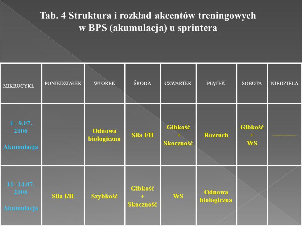Tab. 4 Struktura i rozkład akcentów treningowych w BPS (akumulacja) u sprintera MIKROCYKL PONIEDZIAŁEKWTOREKŚRODACZWARTEKPIĄTEKSOBOTANIEDZIELA 4 - 9.0