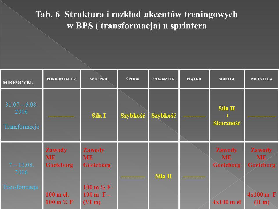 Tab. 6 Struktura i rozkład akcentów treningowych w BPS ( transformacja) u sprintera MIKROCYKL PONIEDZIAŁEKWTOREKŚRODACZWARTEKPIĄTEKSOBOTANIEDZIELA 31.