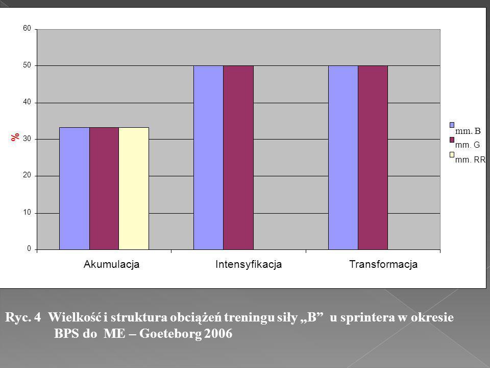 """Ryc. 4 Wielkość i struktura obciążeń treningu siły """"B"""" u sprintera w okresie BPS do ME – Goeteborg 2006 0 10 20 30 40 50 60 AkumulacjaIntensyfikacjaTr"""