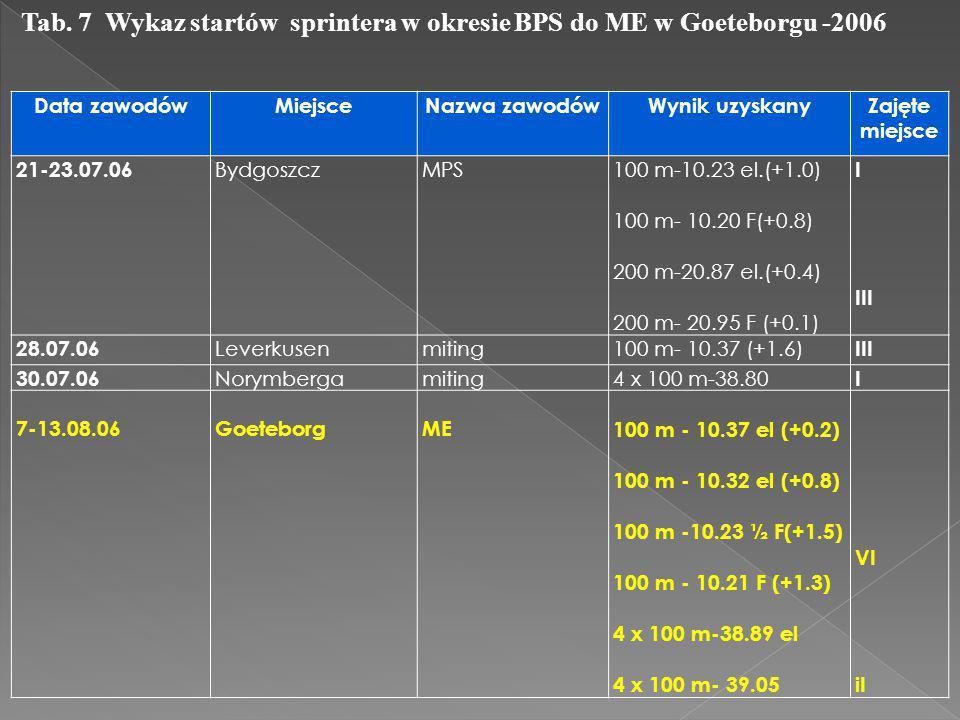 Data zawodówMiejsceNazwa zawodówWynik uzyskanyZajęte miejsce 21-23.07.06 BydgoszczMPS100 m-10.23 el.(+1.0) 100 m- 10.20 F(+0.8) 200 m-20.87 el.(+0.4)