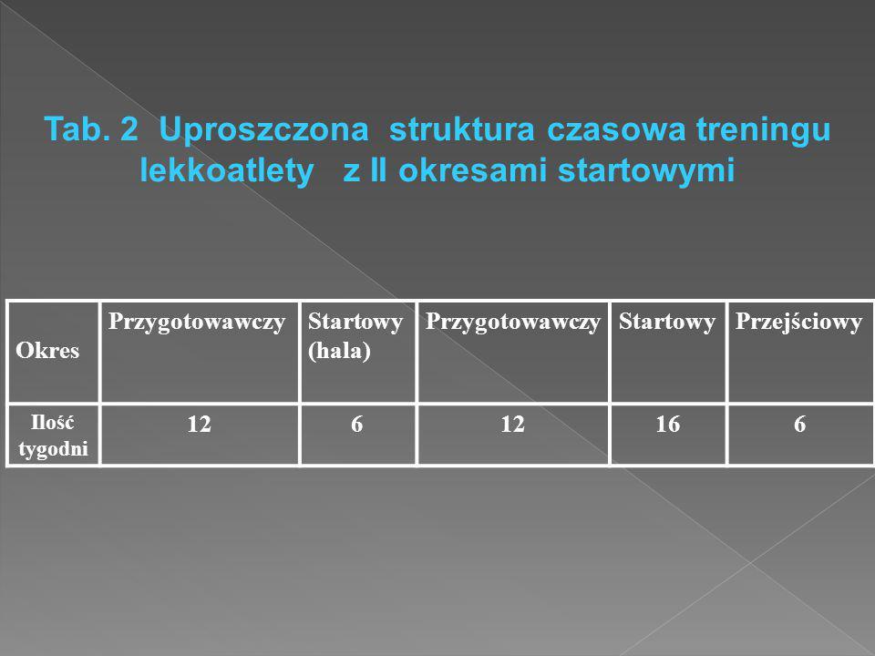 Tab. 2 Uproszczona struktura czasowa treningu lekkoatlety z II okresami startowymi Okres PrzygotowawczyStartowy (hala) PrzygotowawczyStartowyPrzejścio