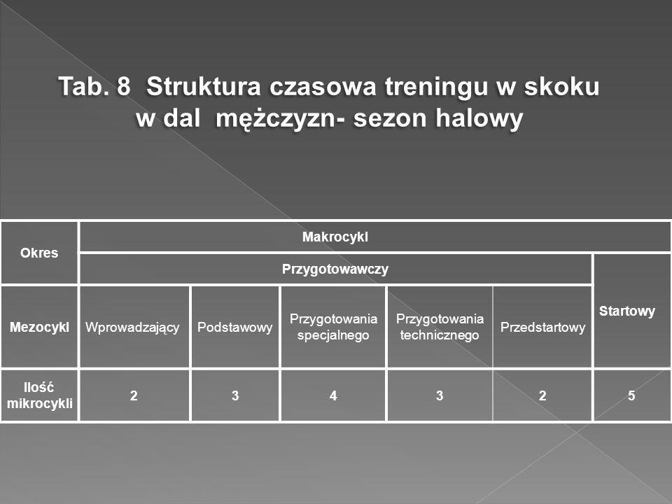 Tab. 8 Struktura czasowa treningu w skoku w dal mężczyzn- sezon halowy Okres Makrocykl Przygotowawczy Startowy MezocyklWprowadzającyPodstawowy Przygot