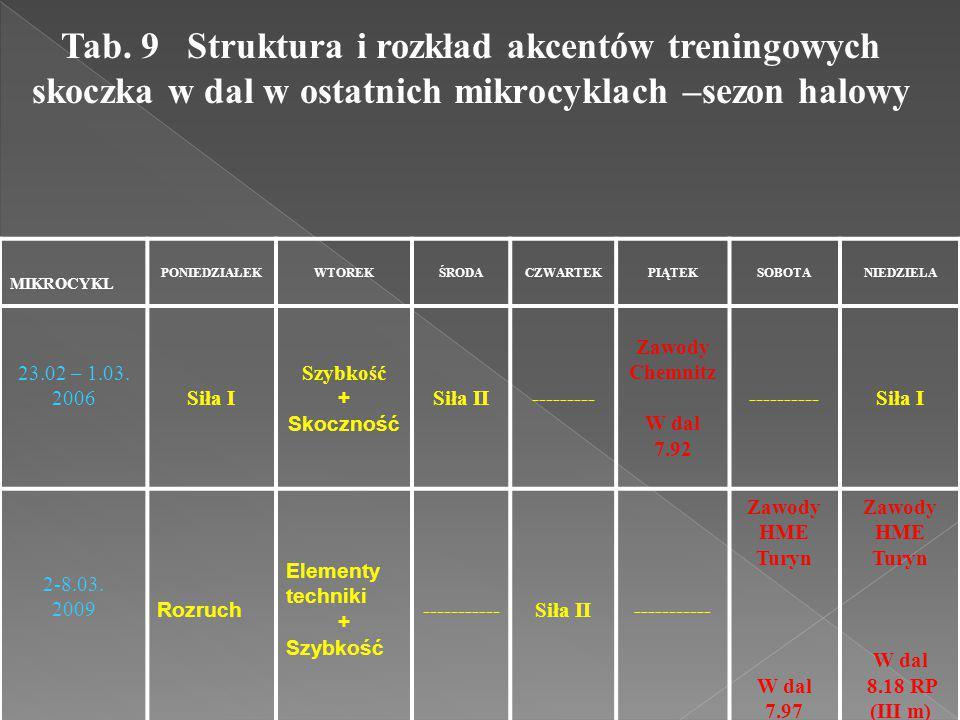Tab. 9 Struktura i rozkład akcentów treningowych skoczka w dal w ostatnich mikrocyklach –sezon halowy MIKROCYKL PONIEDZIAŁEKWTOREKŚRODACZWARTEKPIĄTEKS