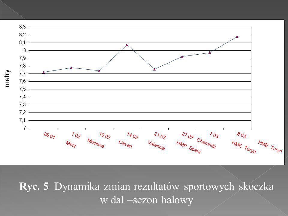 Ryc. 5 Dynamika zmian rezultatów sportowych skoczka w dal –sezon halowy