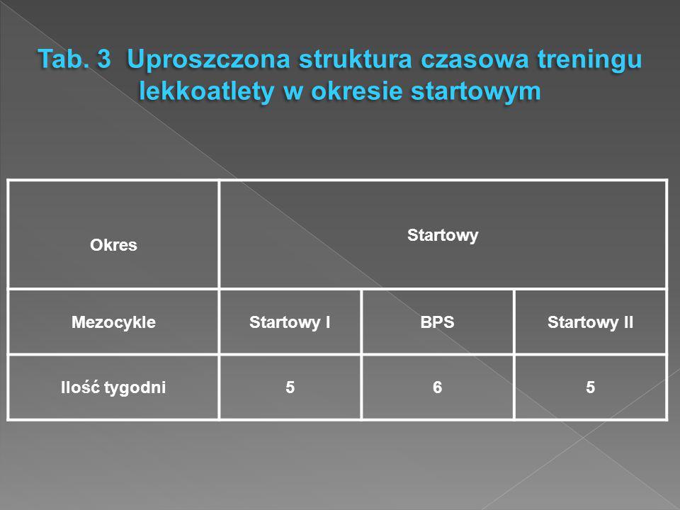 Tab. 3 Uproszczona struktura czasowa treningu lekkoatlety w okresie startowym Okres Startowy MezocykleStartowy IBPSStartowy II Ilość tygodni565