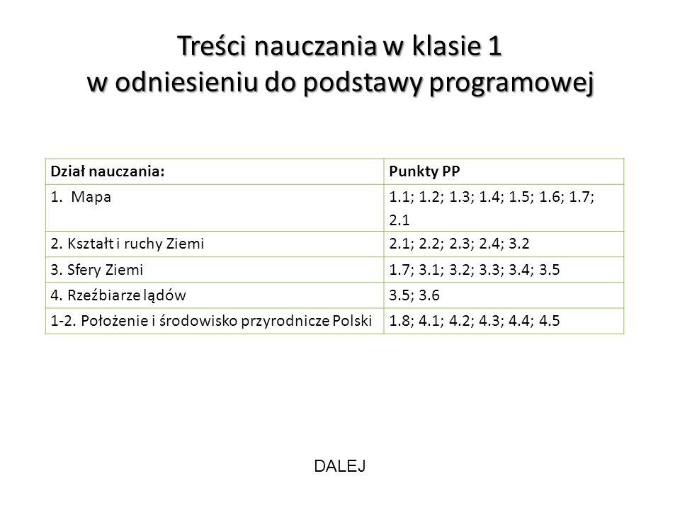 Treści nauczania w klasie 1 w odniesieniu do podstawy programowej Dział nauczania:Punkty PP 1.