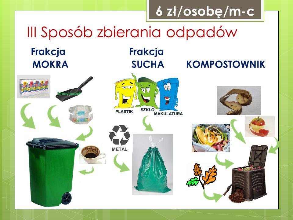 III Sposób zbierania odpadów Frakcja Frakcja MOKRA SUCHA KOMPOSTOWNIK 6 zł/osobę/m-c