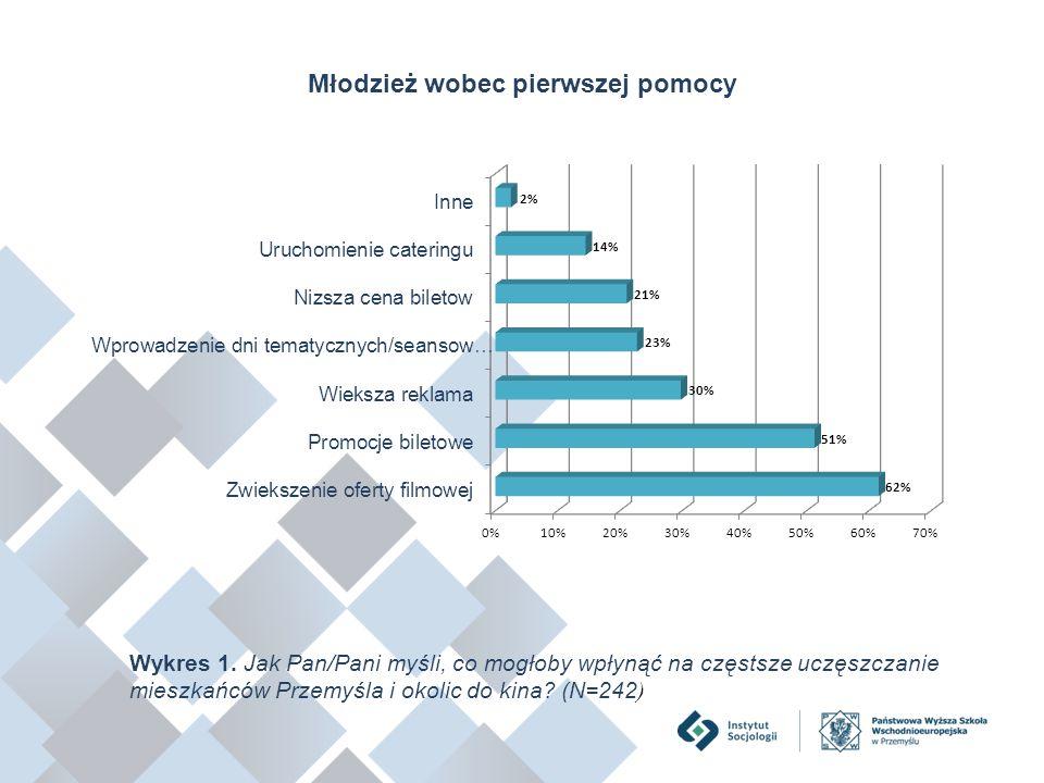 Młodzież wobec pierwszej pomocy Wykres 1. Jak Pan/Pani myśli, co mogłoby wpłynąć na częstsze uczęszczanie mieszkańców Przemyśla i okolic do kina? (N=2
