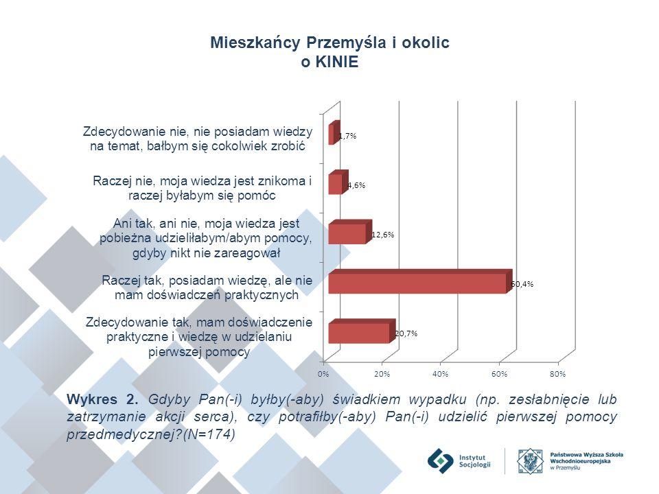 Mieszkańcy Przemyśla i okolic o KINIE Wykres 2. Gdyby Pan(-i) byłby(-aby) świadkiem wypadku (np. zesłabnięcie lub zatrzymanie akcji serca), czy potraf