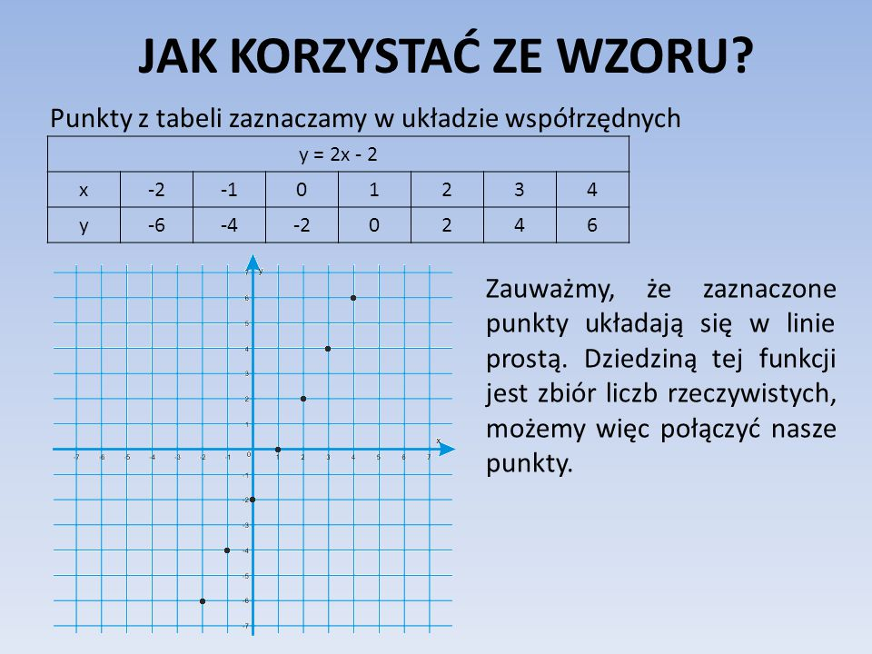 JAK KORZYSTAĆ ZE WZORU? A oto wykres naszej funkcji: y = 2x - 2