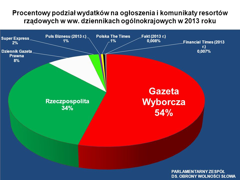 Procentowy podział wydatków na ogłoszenia i komunikaty resortów rządowych w ww. dziennikach ogólnokrajowych w 2013 roku PARLAMENTARNY ZESPÓŁ DS. OBRON