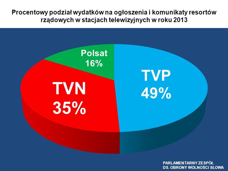Procentowy podział wydatków na ogłoszenia i komunikaty resortów rządowych w stacjach telewizyjnych w roku 2013 PARLAMENTARNY ZESPÓŁ DS. OBRONY WOLNOŚC