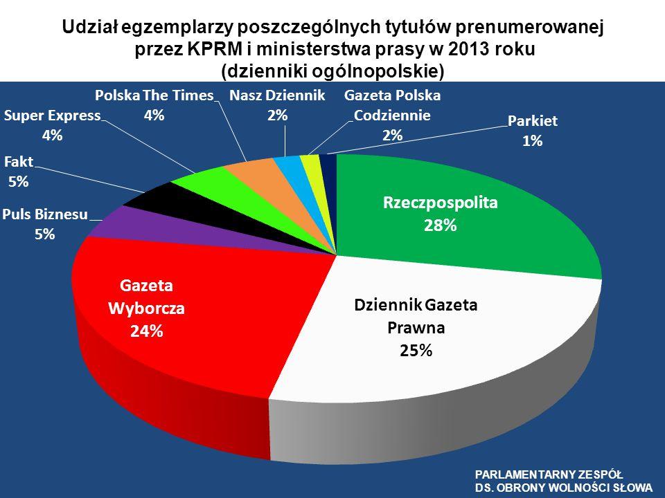 Udział egzemplarzy poszczególnych tytułów prenumerowanej przez KPRM i ministerstwa prasy w 2013 roku (dzienniki ogólnopolskie) PARLAMENTARNY ZESPÓŁ DS