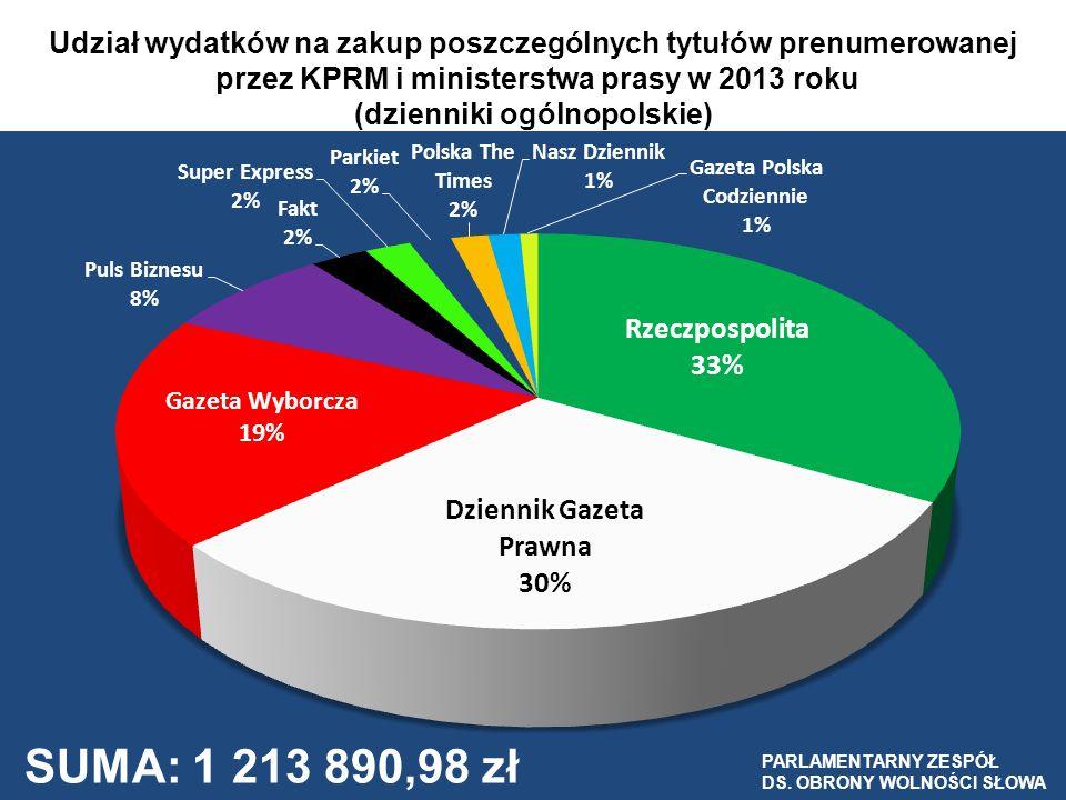 Udział wydatków na zakup poszczególnych tytułów prenumerowanej przez KPRM i ministerstwa prasy w 2013 roku (dzienniki ogólnopolskie) PARLAMENTARNY ZES