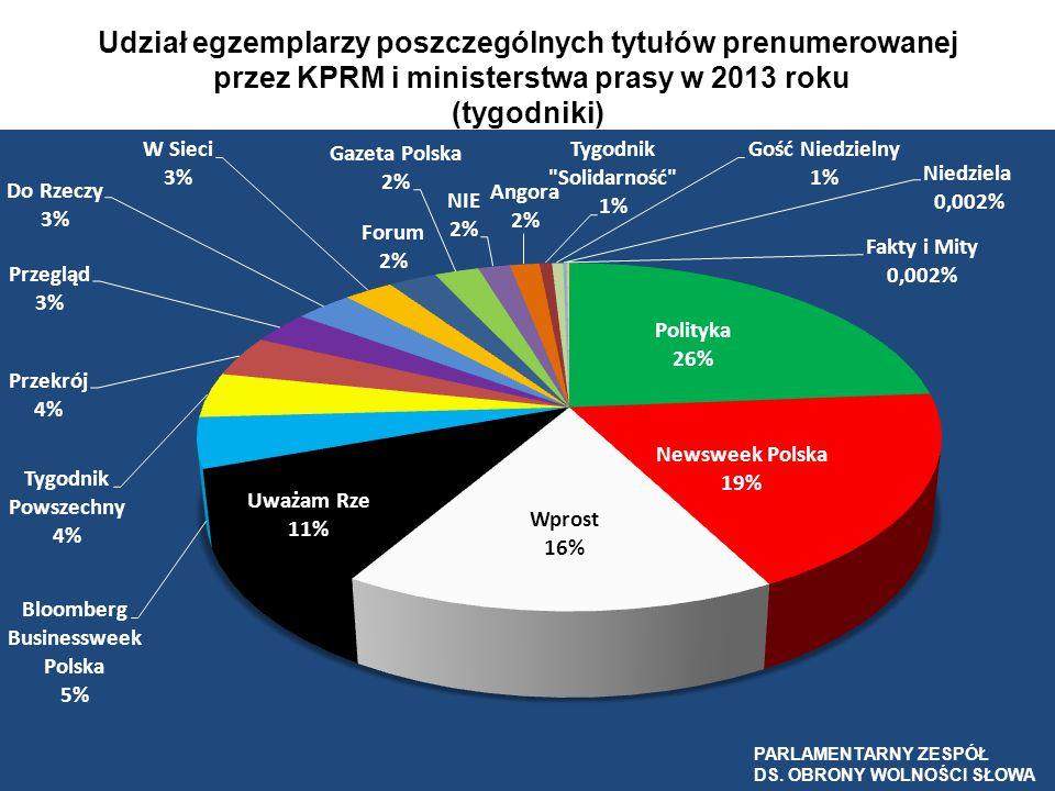 Udział egzemplarzy poszczególnych tytułów prenumerowanej przez KPRM i ministerstwa prasy w 2013 roku (tygodniki) PARLAMENTARNY ZESPÓŁ DS. OBRONY WOLNO
